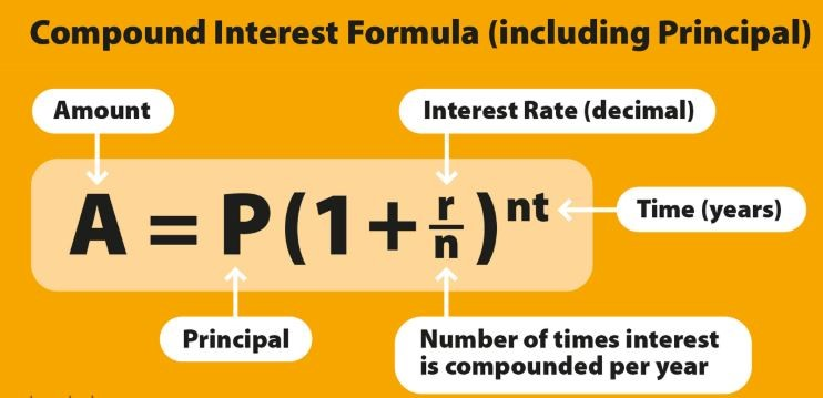 I E A We Have To Just Understand The Various Variables In Above Formula P Prinl Is Defined By Amount You Invest R Rate Of